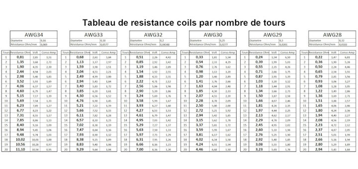 calculer micro coil resistance