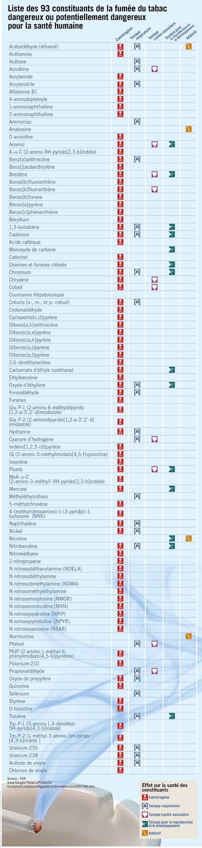 elements-toxiques-du-tabac